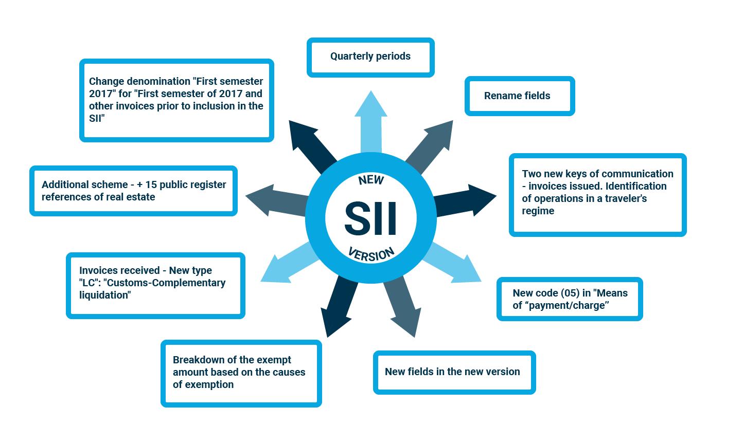 Infografia_SII_versionIngles-1